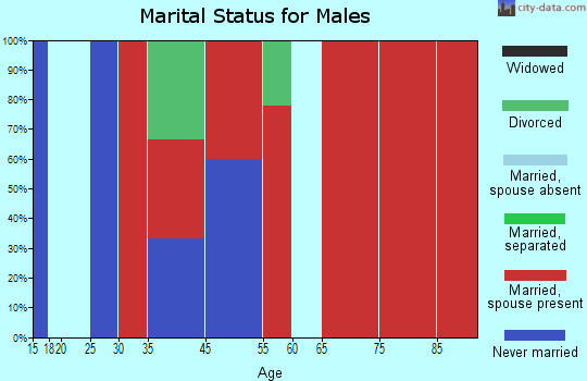 Herman marital status for males