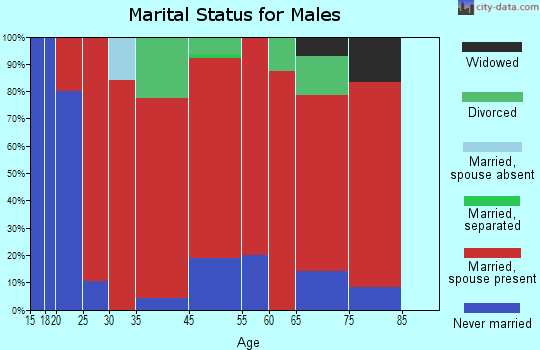 Taycheedah marital status for males