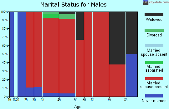 Woodruff marital status for males