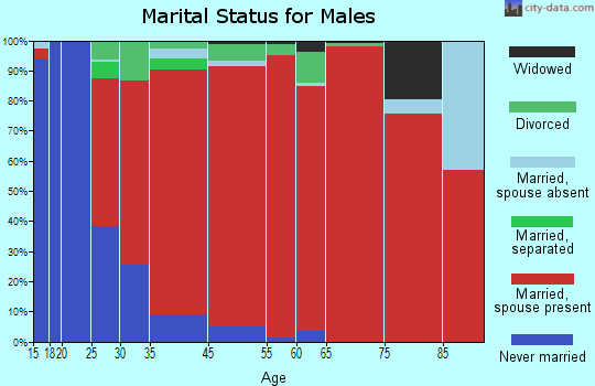 Coopers marital status for males