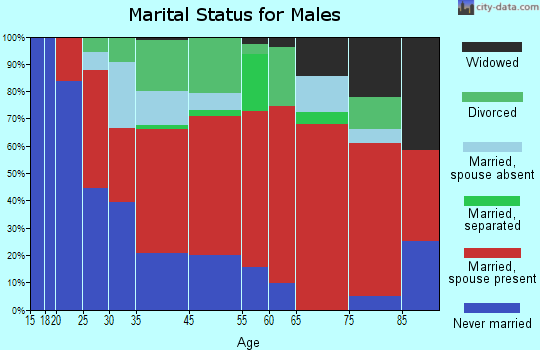 Macedonia marital status for males