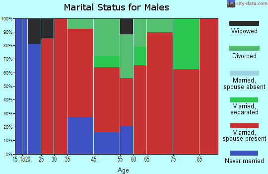 Mayfield marital status for males