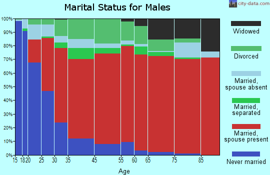 Surrency-Thornton marital status for males