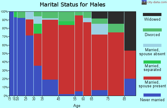 Carver marital status for males