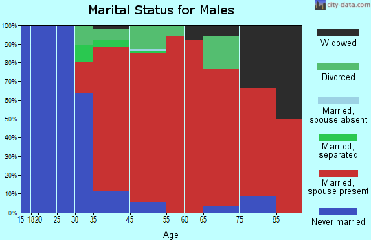 Edgartown marital status for males
