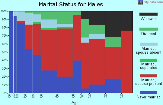 Indian Wells marital status for males