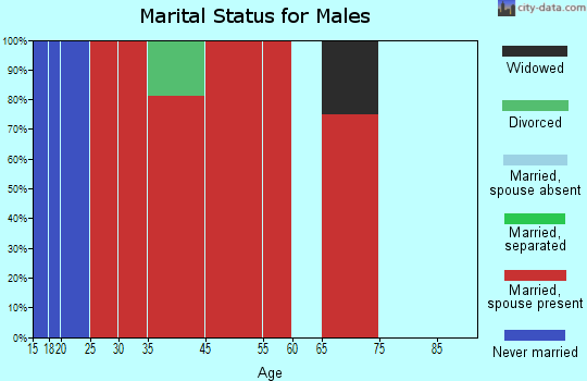 Little Missouri marital status for males