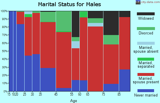 Red Rock marital status for males