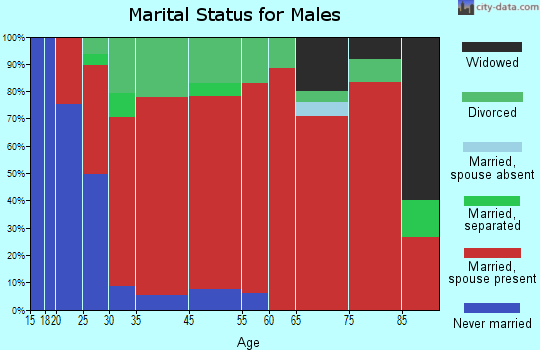 Carmel marital status for males