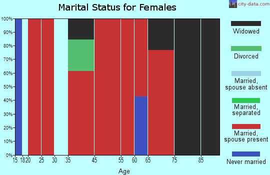 Forestport marital status for females
