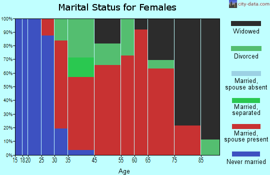 Hartsville marital status for females