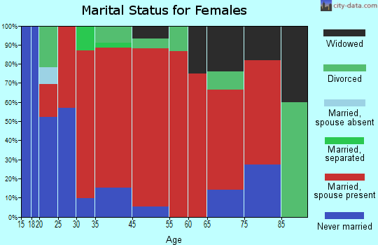 Hinsdale marital status for females