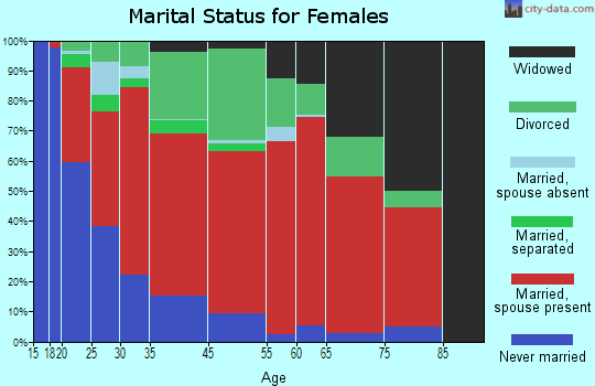 Central Colusa marital status for females