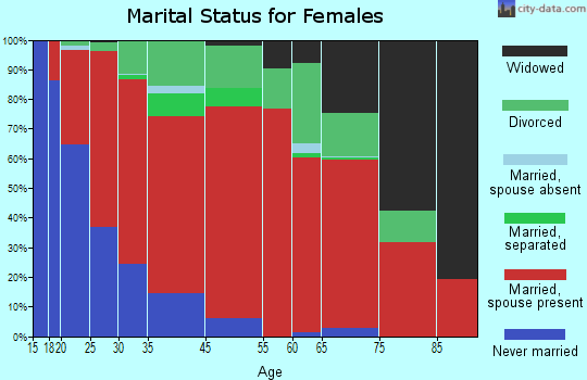 Coastal marital status for females