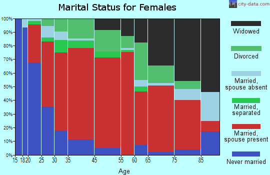 North East marital status for females