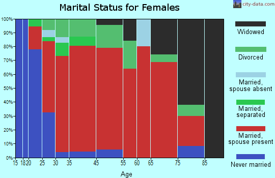 North Hempstead marital status for females