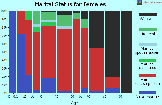 Portage marital status for females