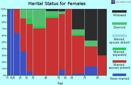 Seward marital status for females