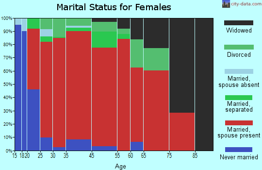 Thompson marital status for females