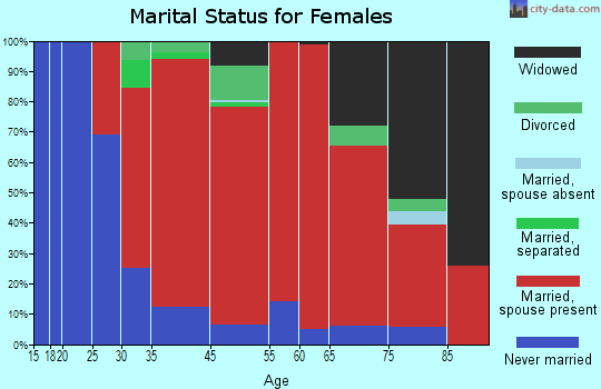 Wheatfield marital status for females