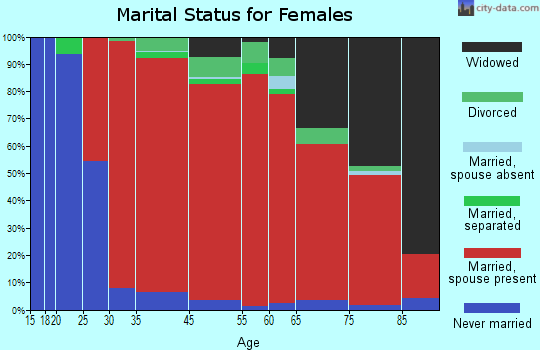 Whitestown marital status for females