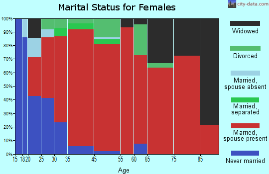 Palos Verdes marital status for females