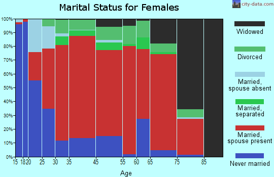 Paso Robles marital status for females