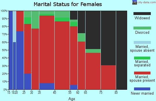 Russian River-Coastal marital status for females