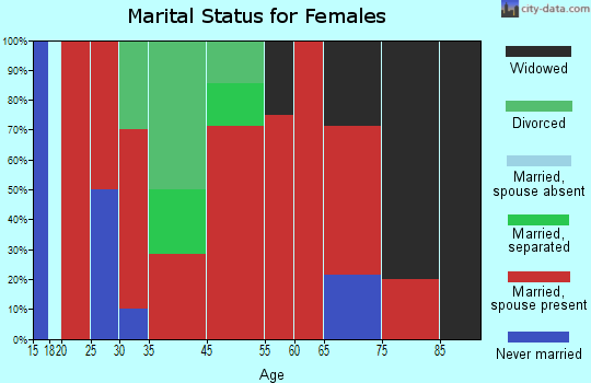 South Bryan marital status for females
