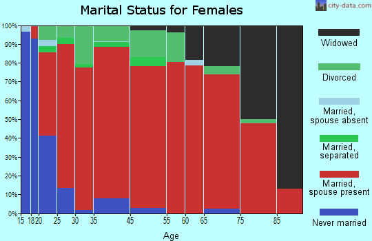 West Haskell marital status for females