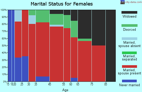 Brogan marital status for females