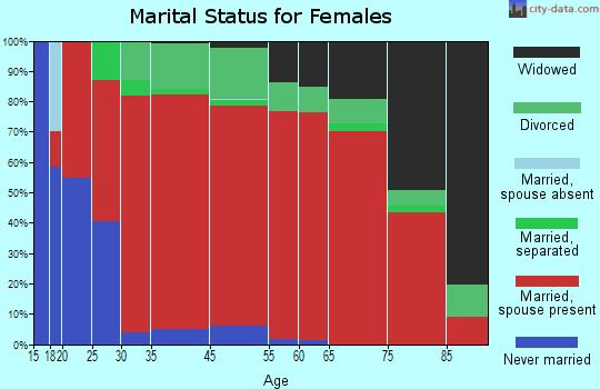 Imnaha marital status for females