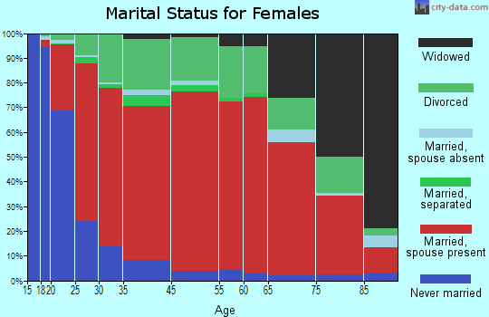 Tumalo marital status for females