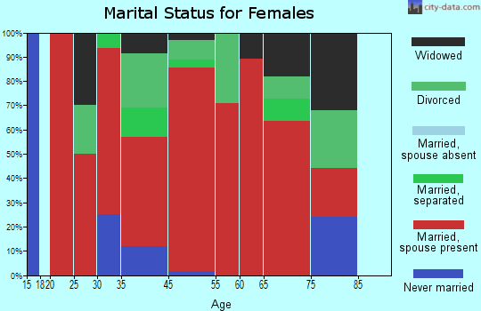 Trabuco marital status for females