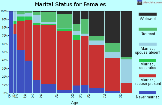 West Colusa marital status for females