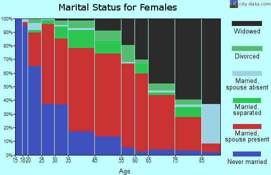 Dutch Fork marital status for females