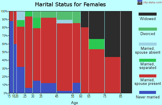 Hamer marital status for females