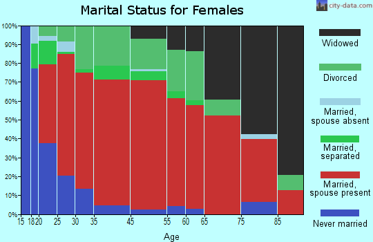 Sardinia marital status for females