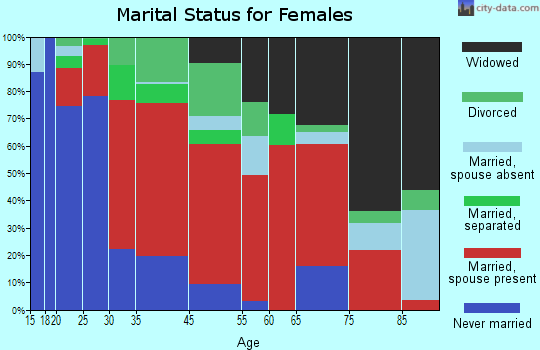 Beech Springs marital status for females