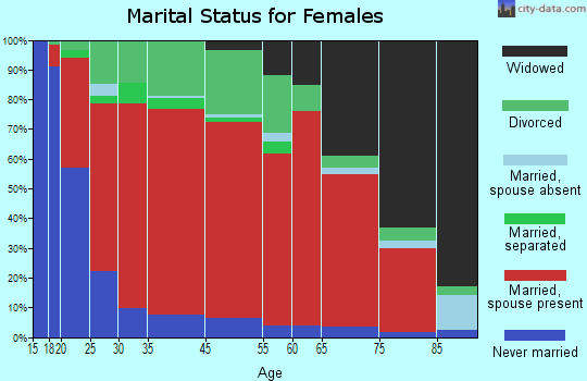 Castalian Springs marital status for females