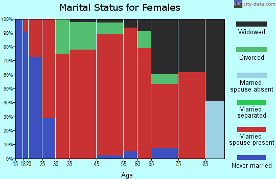 China Grove marital status for females