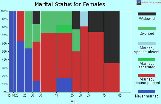 Corryton marital status for females