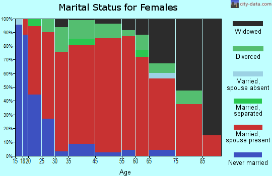 Jearoldstown marital status for females