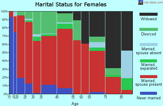 Telford marital status for females