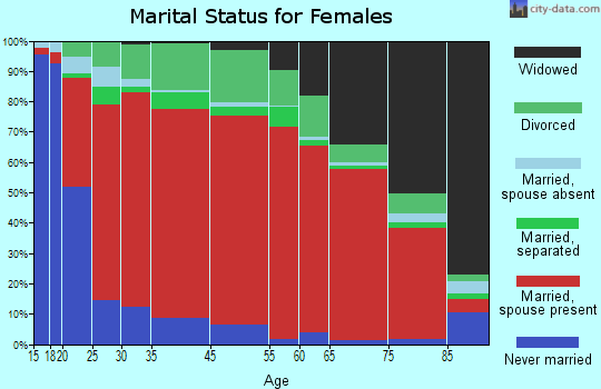 East Cameron marital status for females