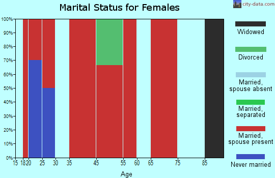 East Crockett marital status for females