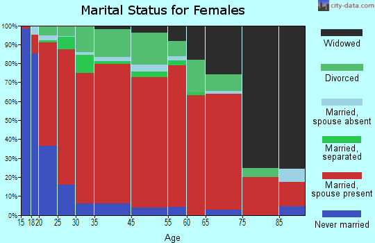 Labelle marital status for females