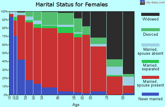 La Sara marital status for females