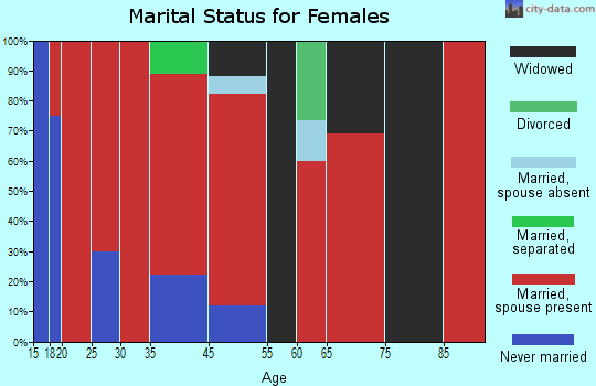 Northwest Harris marital status for females