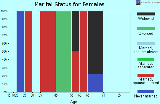 Guilford marital status for females